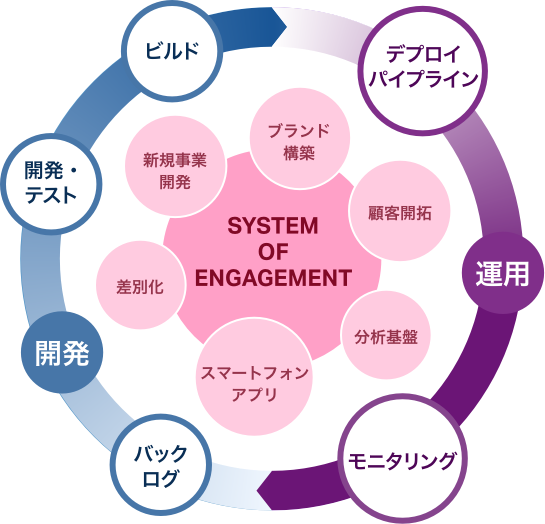 System of Engagement